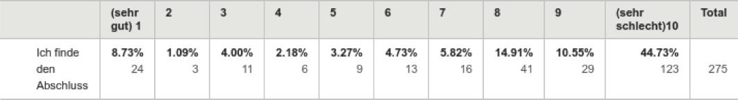Bewertung-Lohnrunde17-Tabelle